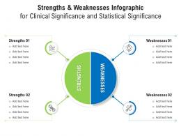 Strengths And Weaknesses For Clinical Significance And Statistical Significance Infographic Template