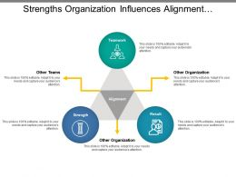 Strengths Organization Influences Alignment Leadership Model With Icons