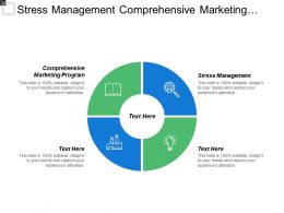 Stress Management Comprehensive Marketing Program Business Intelligence Operations Management Cpb