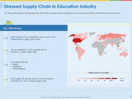 Stressed Supply Chain In Education Industry Writing Material Ppt Presentation Topics