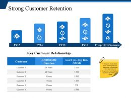 Strong Customer Retention Powerpoint Slide Background Designs