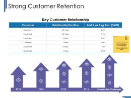 Strong Customer Retention Ppt Ideas Topics