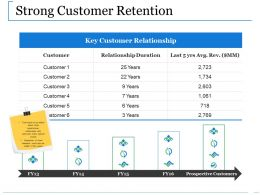 Strong Customer Retention Ppt Introduction
