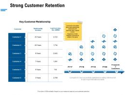 Strong Customer Retention Ppt Powerpoint Presentation Professional Portfolio