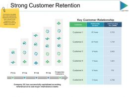 Strong Customer Retention Ppt Slides Rules