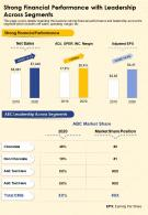 Strong Financial Performance With Leadership Across Segments Report Infographic PPT PDF Document
