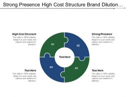 Strong Presence High Cost Structure Brand Dilution Sensitive Prices
