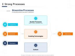 Strong Processes Building Blocks An Organization A Complete Guide Ppt Inspiration