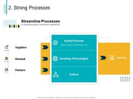 Strong Processes Demand M3038 Ppt Powerpoint Presentation Layouts Guidelines