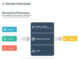 Strong Processes Ppt Powerpoint Presentation Infographics Slide Portrait