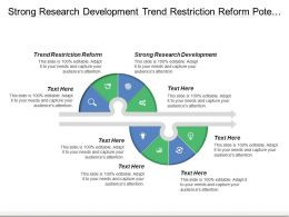 Strong Research Development Trend Restriction Reform Potential Opportunities