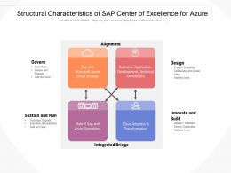 Structural Characteristics Of Sap Center Of Excellence For Azure