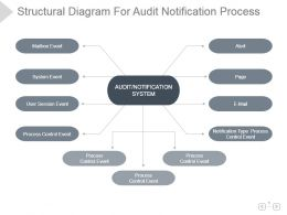 Structural Diagram For Audit Notification Process Presentation Template