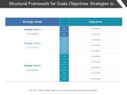 Structural Framework For Goals Objectives Strategies To Define Current Scenario