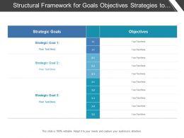 Structural Framework For Goals Objectives Strategies To Define Current Scenario
