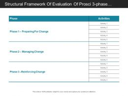 Structural Framework Of Evaluation Of Prosci 3 Phase Process Description With Entitled Activities
