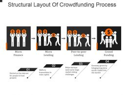 Structural Layout Of Crowdfunding Process Powerpoint Slide Presentation Examples
