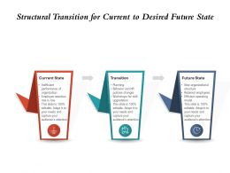 Structural Transition For Current To Desired Future State