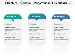 Structure Conduct Performance And Feedback Showing Market Process And Development