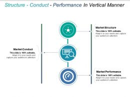 Structure Conduct Performance In Vertical Manner