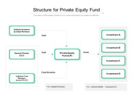 Structure For Private Equity Fund