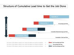 Structure Of Cumulative Lead Time To Get The Job Done