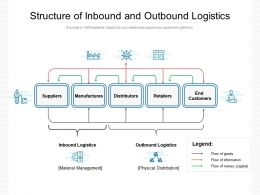 Structure Of Inbound And Outbound Logistics