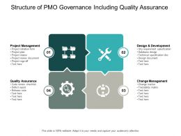 Structure Of PMO Governance Including Quality Assurance