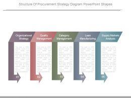 structure_of_procurement_strategy_diagram_powerpoint_shapes_Slide01