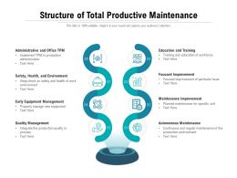 Structure Of Total Productive Maintenance