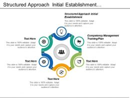 structured approach initial establishment competency management training plan cpb
