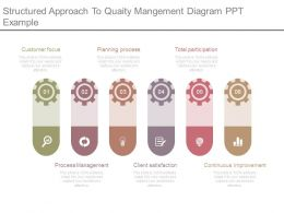 Structured Approach To Quality Management Diagram Ppt Example
