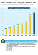 Student Enrollment Status In Educational Institution In 2020 Report Infographic PPT PDF Document