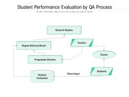 Student Performance Evaluation By QA Process