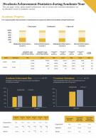 Students Achievement Statistics During Academic Year Presentation Report Infographic PPT PDF Document