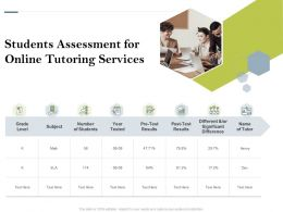 Students Assessment For Online Tutoring Services Ppt Powerpoint Presentation File Templates