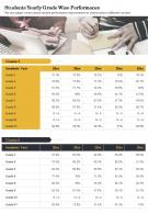 Students Yearly Grade Wise Performance Presentation Report Infographic PPT PDF Document