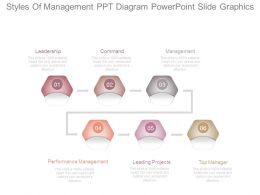 Styles Of Management Ppt Diagram Powerpoint Slide Graphics