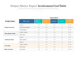 Subject Matter Expert Involvement Cost Table