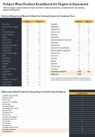 Subject Wise Student Enrollment For Degree Achievement Presentation Report Infographic PPT PDF Document