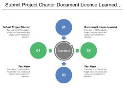 Submit Project Charter Document License Learned Determine Project System