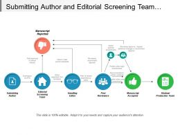 Submitting Author And Editorial Screening Team Review Process