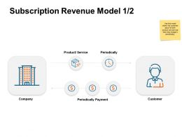Subscription Revenue Model Payment Ppt Powerpoint Presentation Template Example