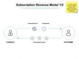Subscription Revenue Model Ppt Powerpoint Presentation Diagram Lists