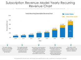 Subscription Revenue Model Yearly Recurring Revenue Chart