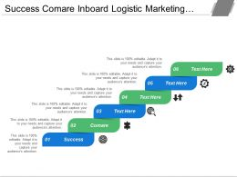 Success Compare Inboard Logistic Marketing Sales Primary Activities