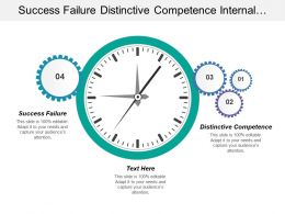 Success Failure Distinctive Competence Internal Business Process Perspective