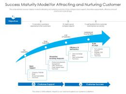 Success Maturity Model For Attracting And Nurturing Customer