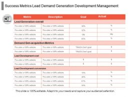 Success Metrics Lead Demand Generation Development Management
