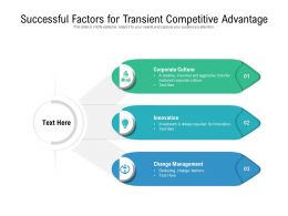 Successful Factors For Transient Competitive Advantage